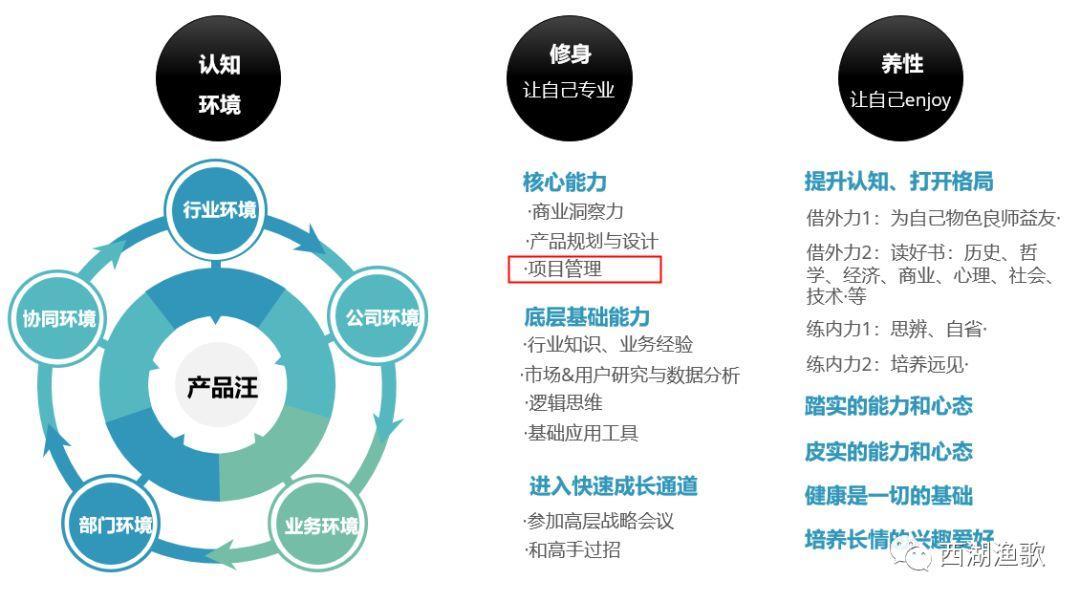 项目管理的要诀-论产品经理的自我修炼(5)