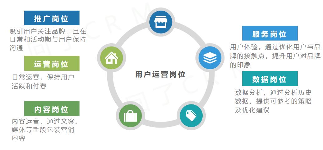 4 个步骤,教你如何制定用户运营 KPI?插图(2)