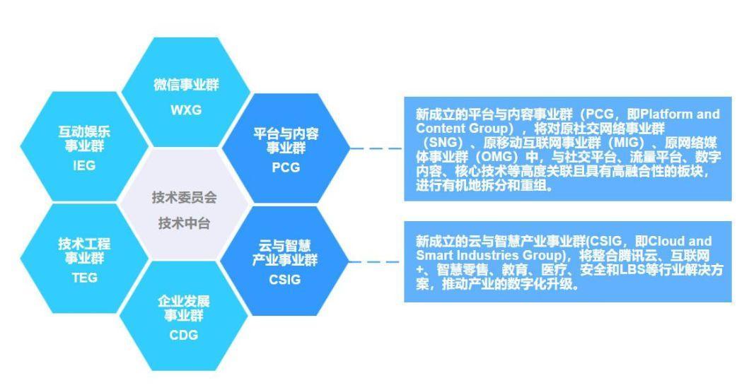 """进击的中台,组织的砺炼——互联网大厂的""""中台战略""""剖析"""