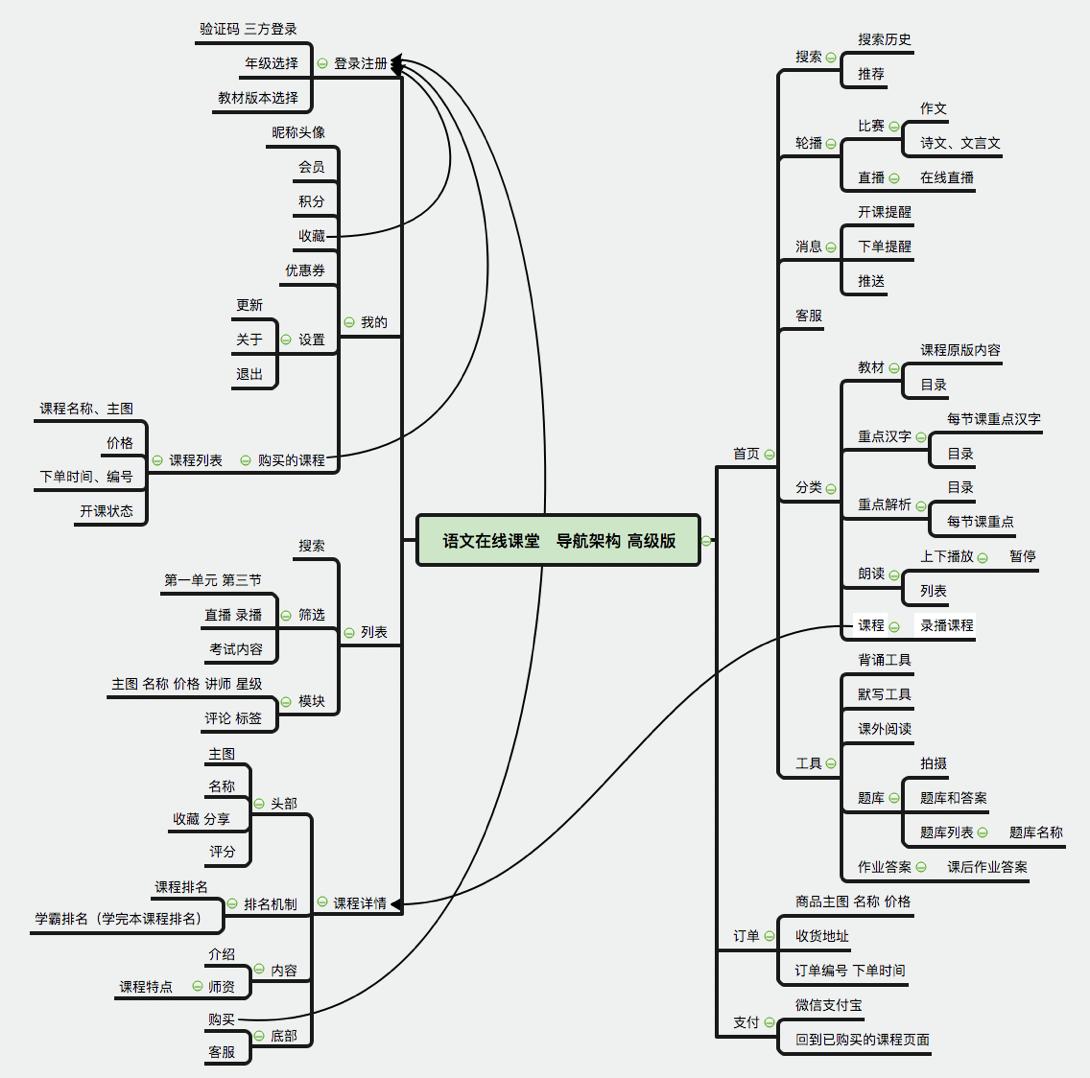 导航架构思维导图