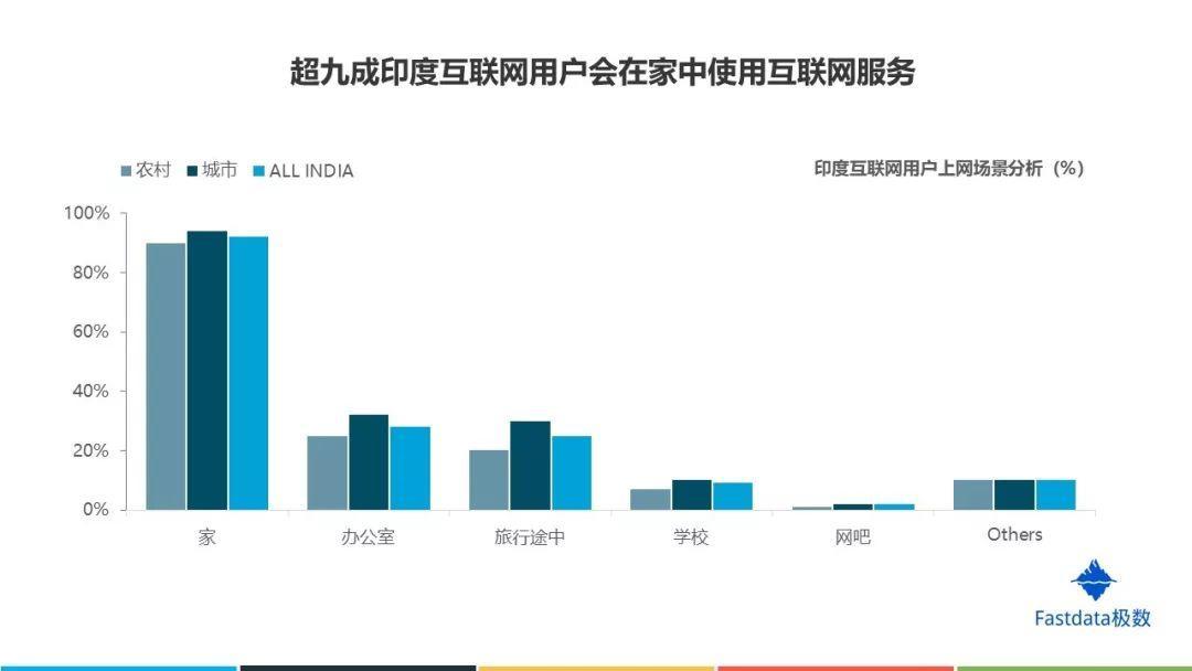 Fastdata极数:2019年印度互联网发展趋势报告