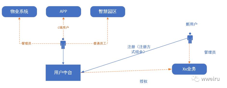 个人思考:业务中台建设系列(一)-用户中台