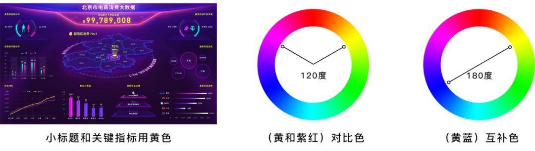 电商大屏 - 数据可视化设计经验分享!
