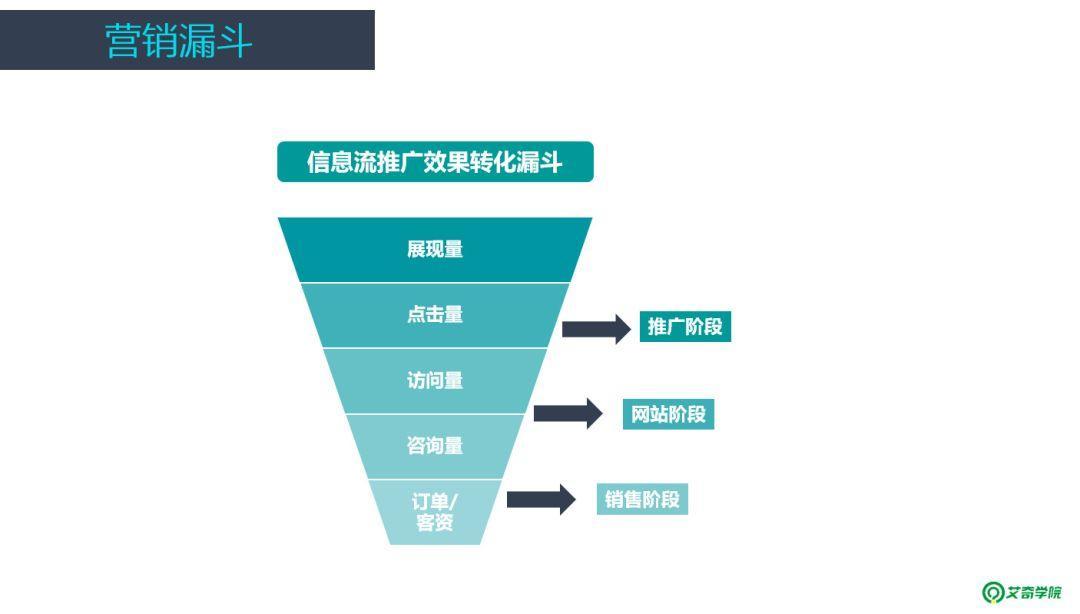 信息流广告账户搭建及优化全流程,投放必看!