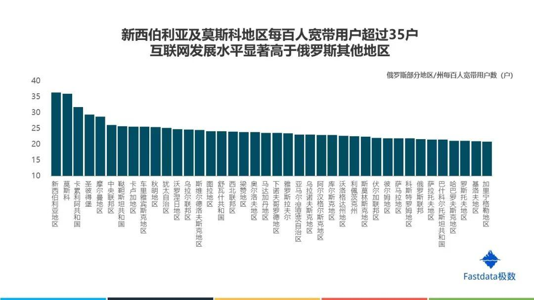 Fastdata极数:2019年俄罗斯互联网发展趋势报告