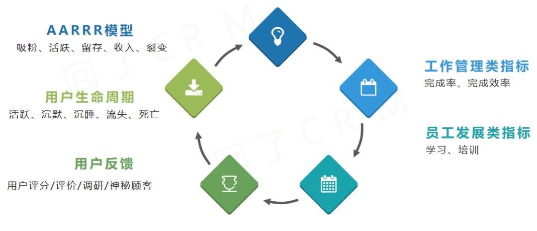 4 个步骤,教你如何制定用户运营 KPI?插图