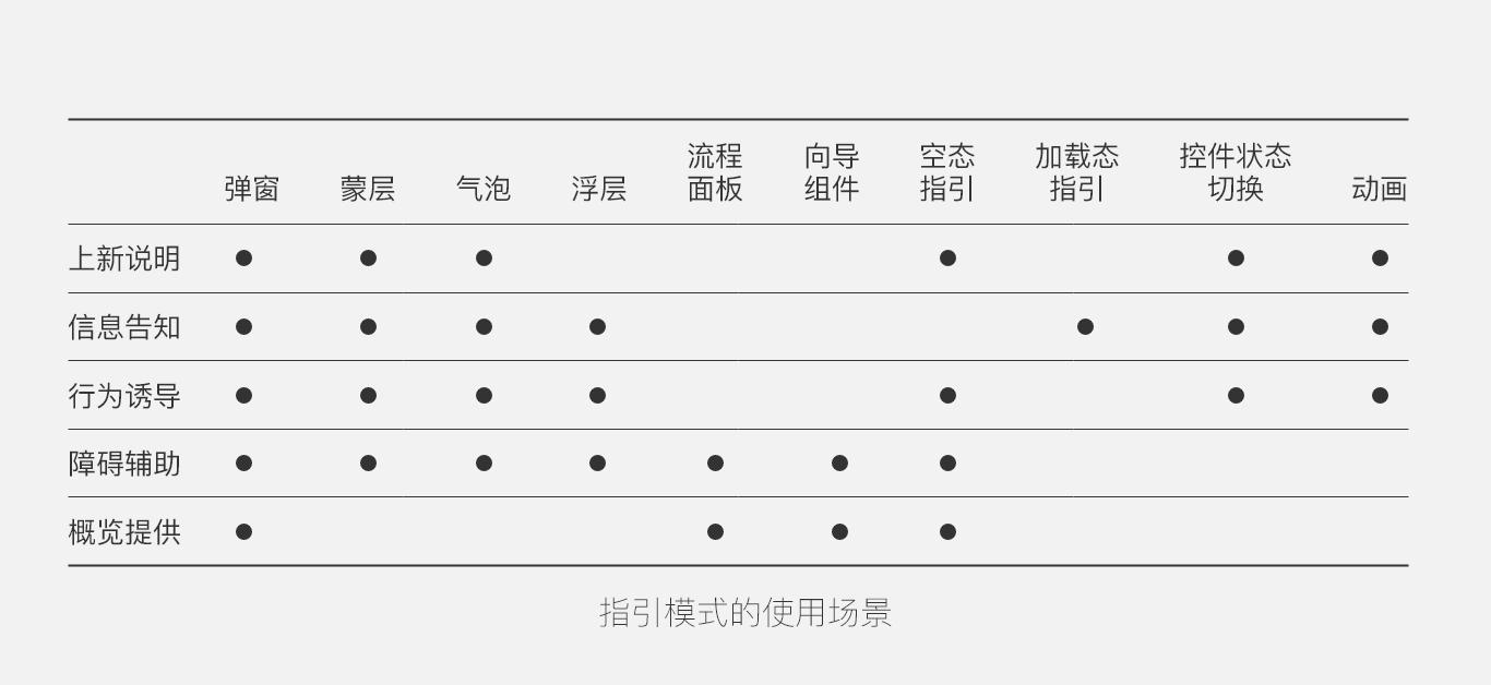 指引设计的11种模式、5种场景和6个思考点