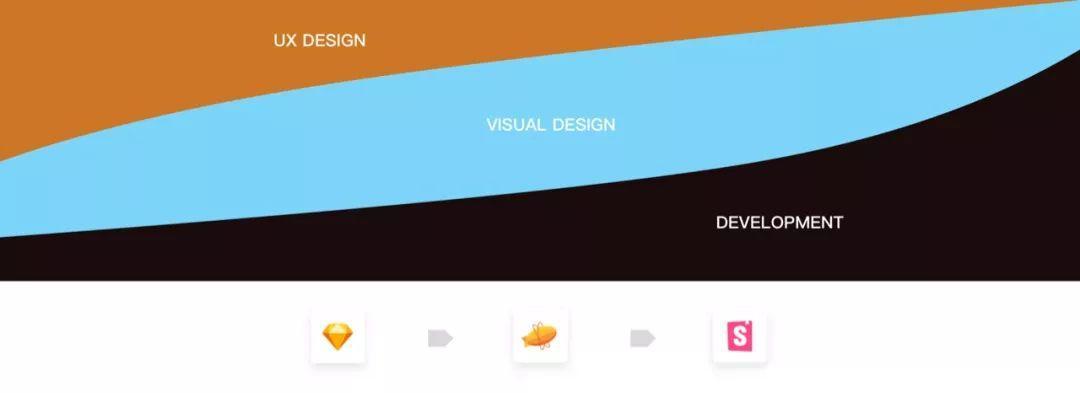 设计协同工作流:设计系统
