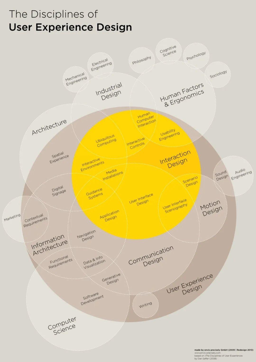 大师漫谈 | 交互设计行业饱和了吗