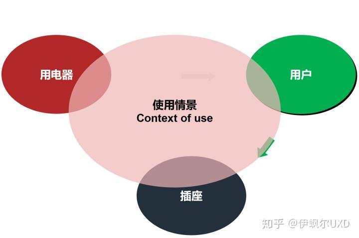 袁博士讲用户体验体系 第四讲:产品概念设计