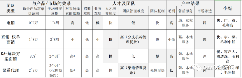 SaaS創業路線圖 (71) 電銷、直銷、KA及渠道代理的對比