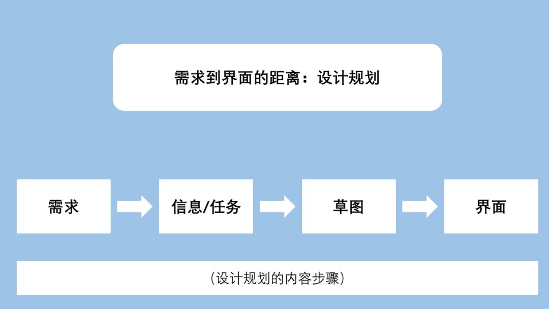 用户体验设计之路(二)需求到界面的距离