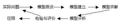 产品经理10大基础技能(2):读透模型