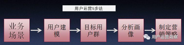 用户运营公开课:用一个实战案例讲解用户画像如何应用