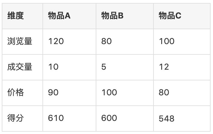 数据处理之列表如何排序