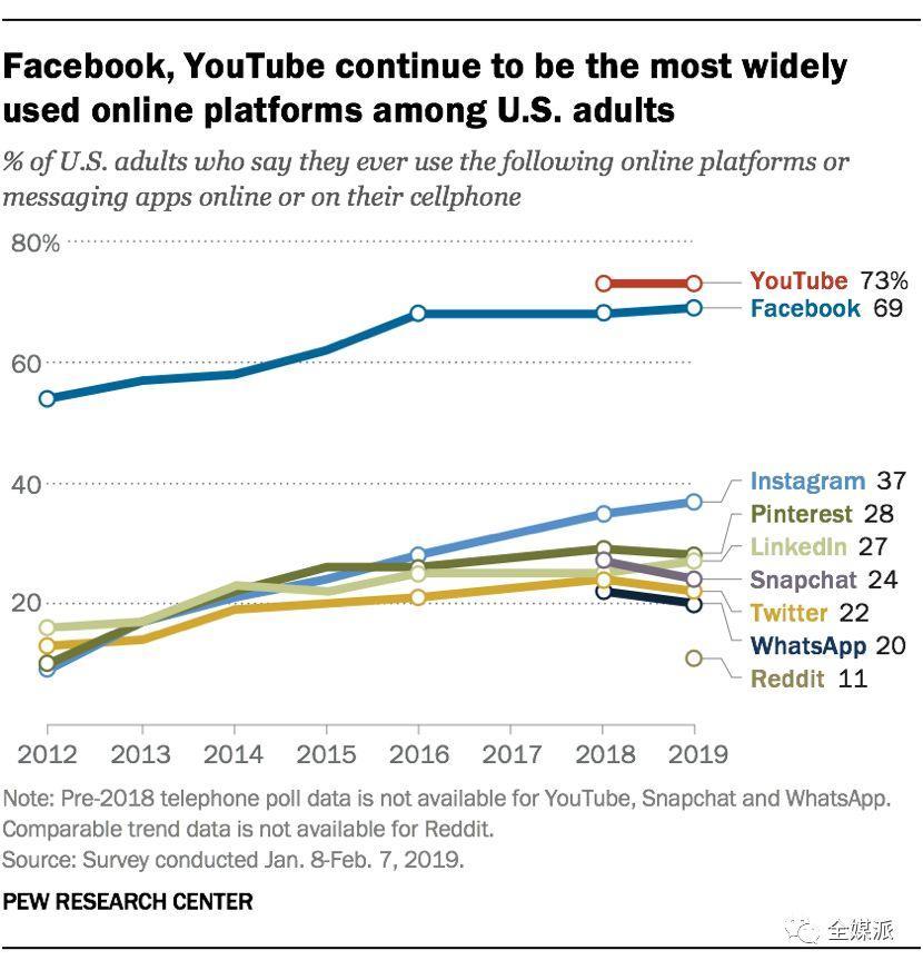 海外社交媒体的2010年代:平台月活20亿,用户焦虑盼逃离