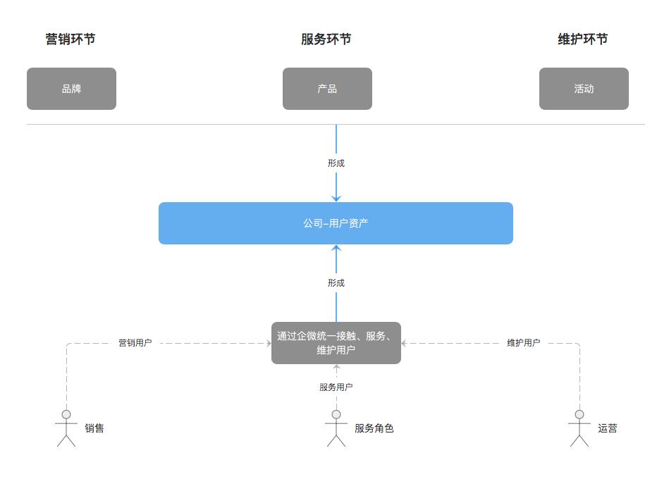 图2-2(企微解决用户资产流失问题)