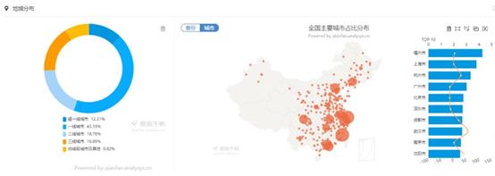 咕咚用户城市分布 (数据来源易观千帆)