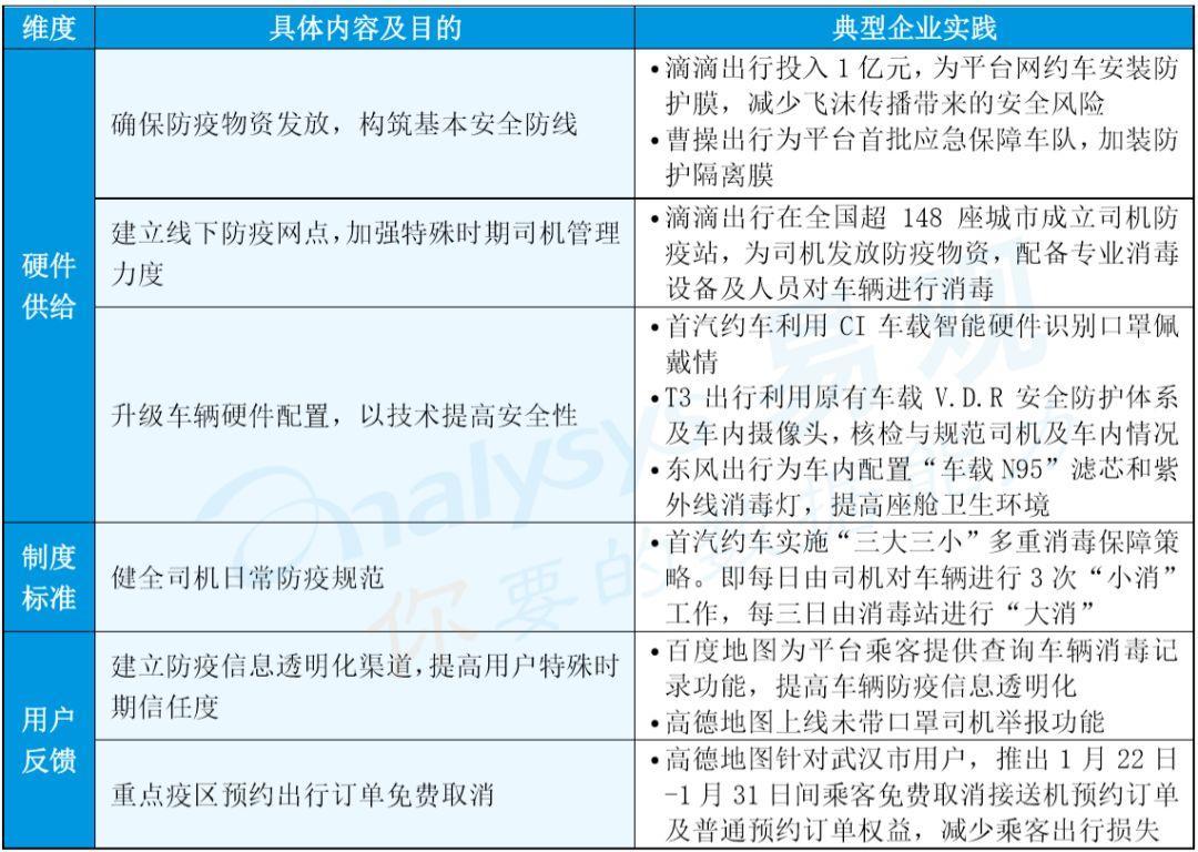 新冠疫情重压下,中国网约车行业的自救与转机