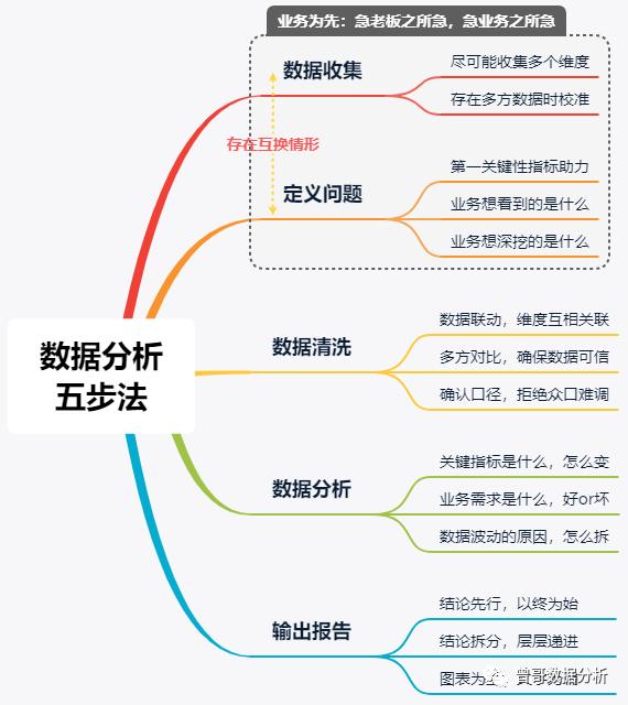 以【丁香医生新冠肺炎疫情地图】为例,拆解数据分析5步法