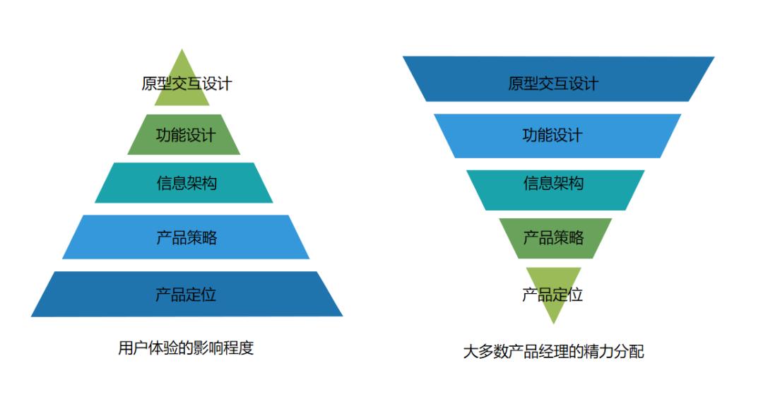 产品定位和产品策略(一)