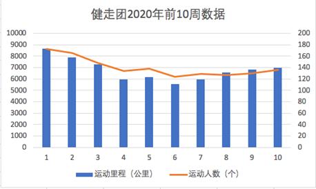 北京瑞旗社区健走团前10周公开数据,数据来源咕咚运动团
