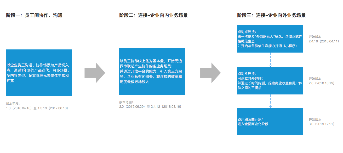 图1(企微演化路径)