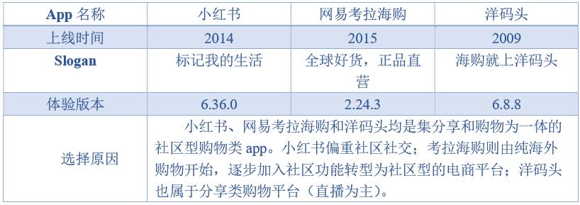 小红书产品分析(竞品考拉海购、洋码头)