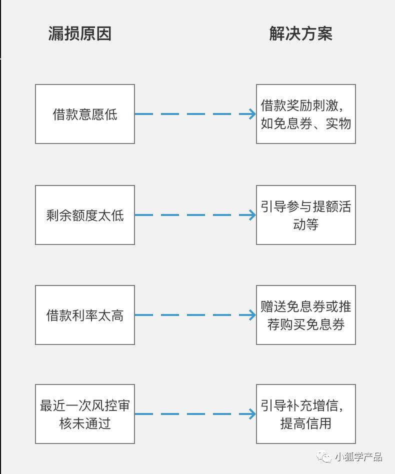 用OKR拆解法,做产品规划
