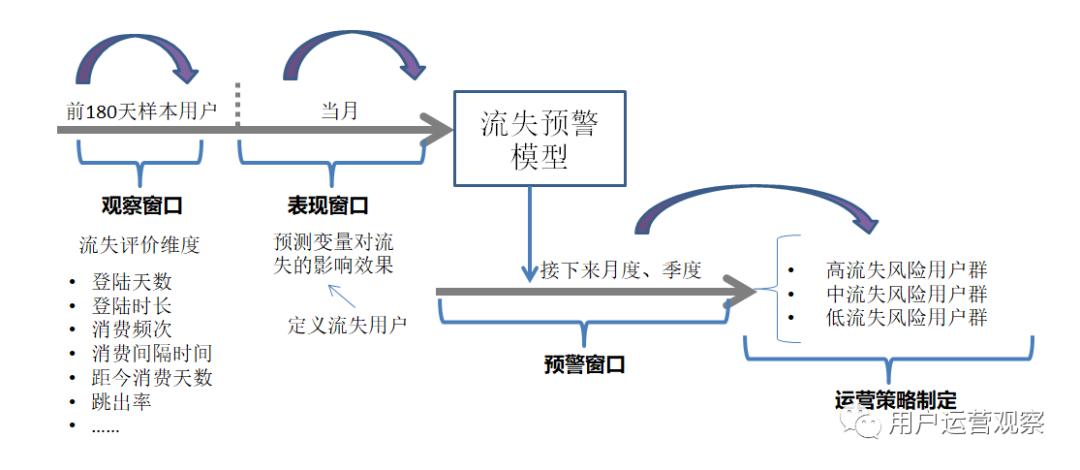 流失用户运营本质是什么?从3个方面解析用户流失预警体系如何搭建