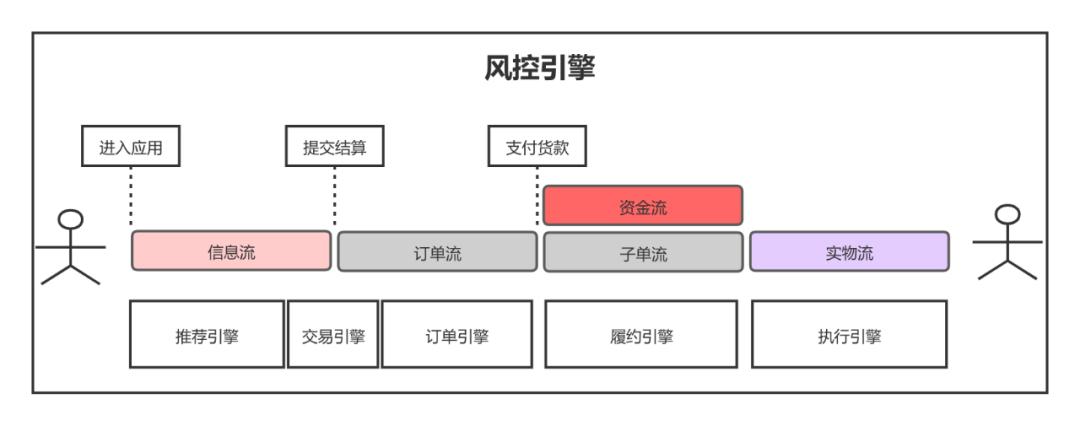 解密「零售」系列(二)产品架构