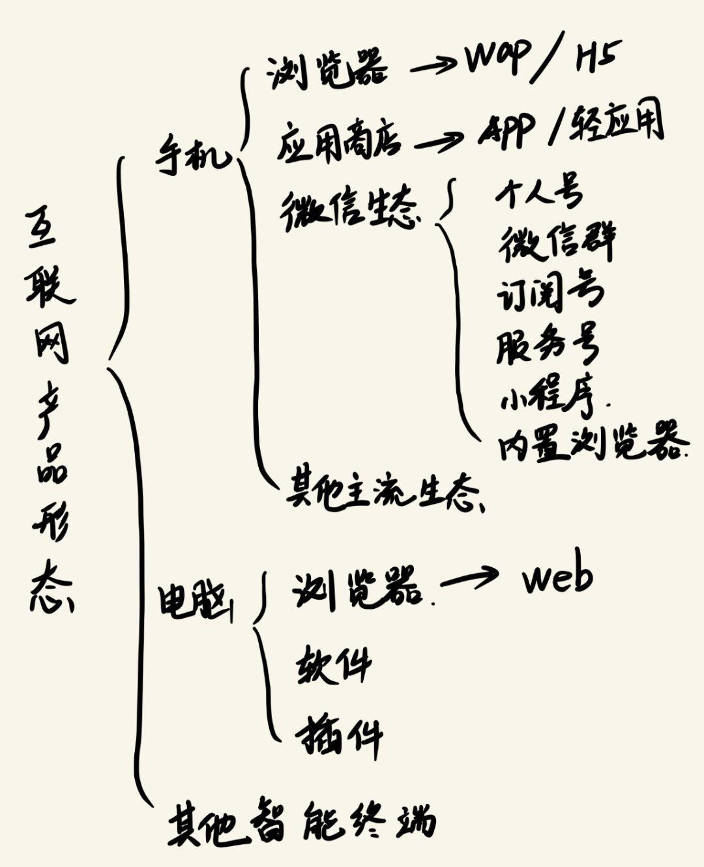 工作分享 | 产品经理如何选型?哪种产品形态离用户更近?