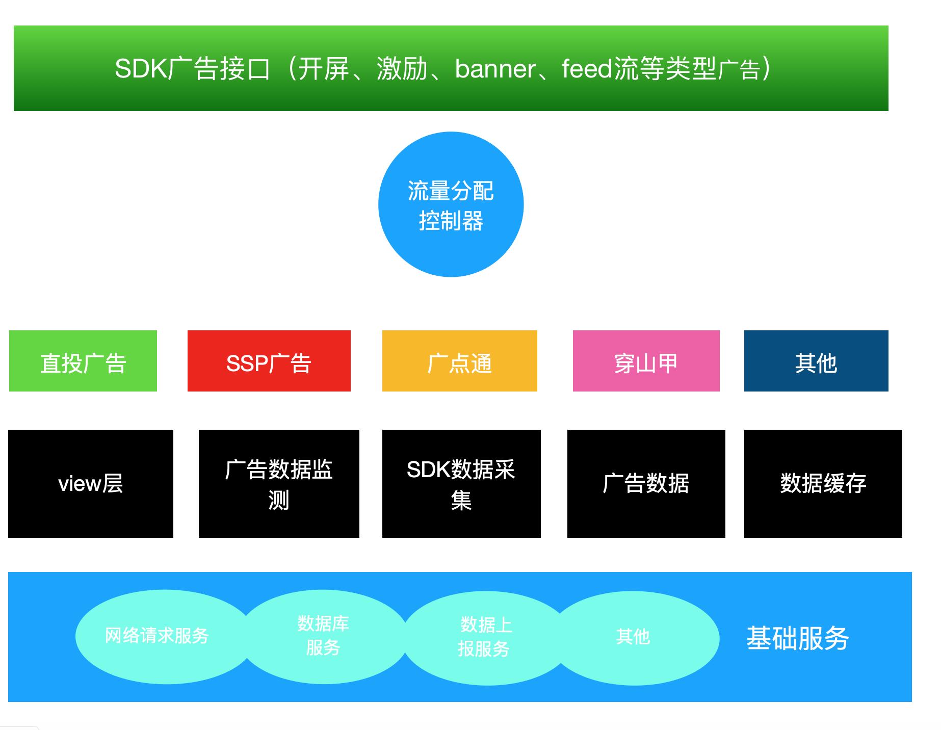 聚合广告SDK 技术设计方案