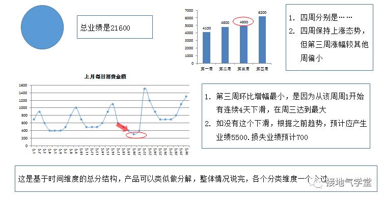 数据分析报告写作攻略(一):你问我答插图3
