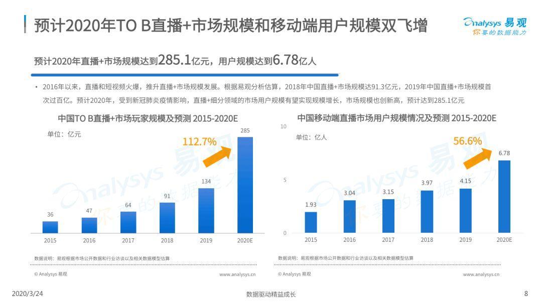 2020中国直播+市场新洞察