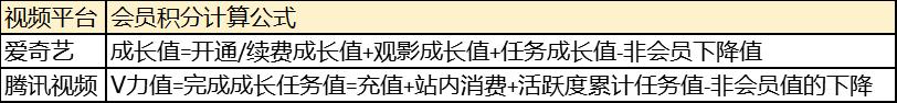 B站会员制度分析