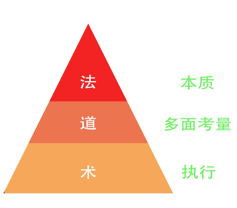 """从营销的""""法、道、术""""角度,分析怎么做好企业营销?插图(1)"""