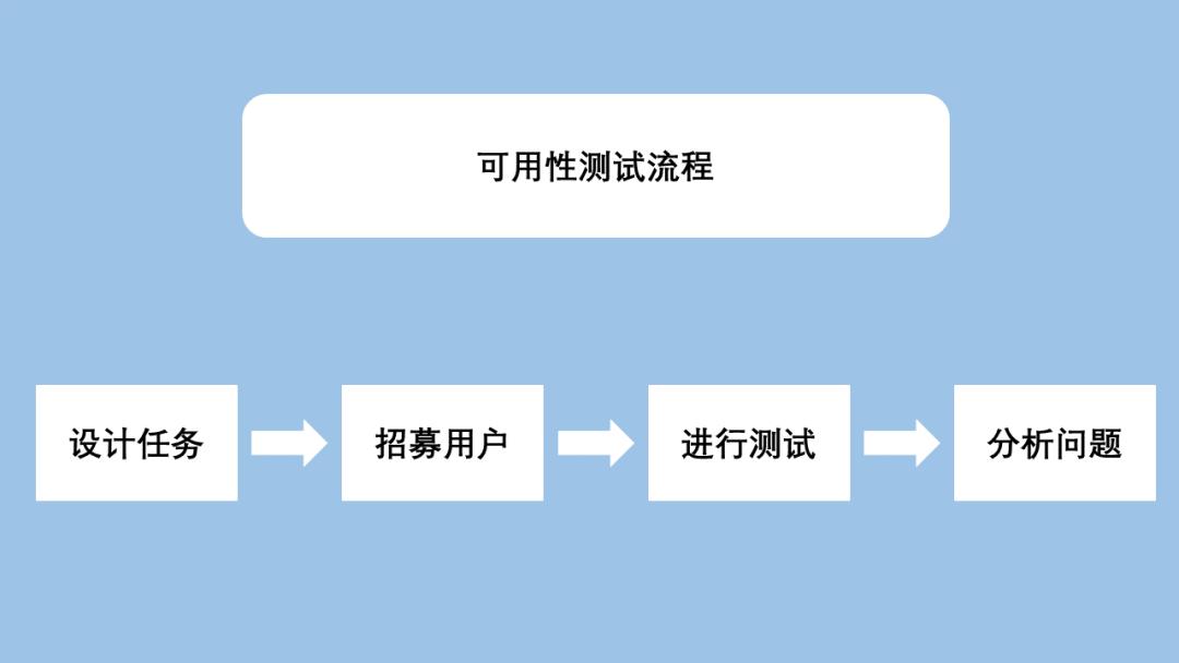 用户体验设计之路(四)产品雏形如何渡劫