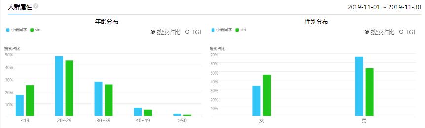 【小爱同学】vs【Siri】竞品分析报告