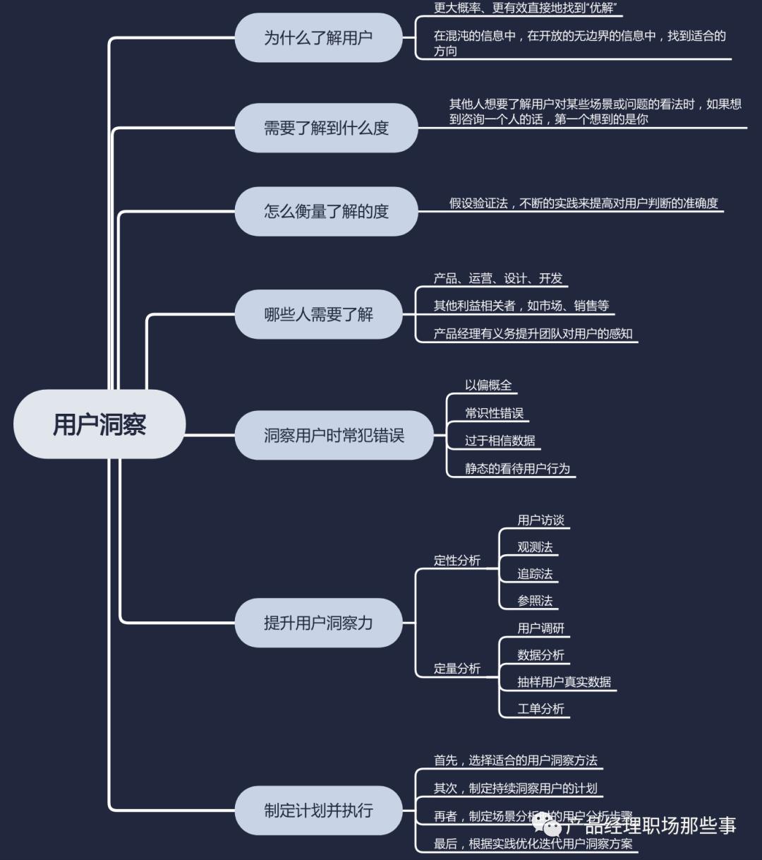 用户洞察:混沌信息中的灯塔