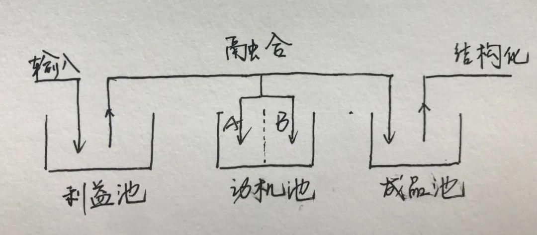 方法论:如何从0到1搭建一套完整的邀请体系