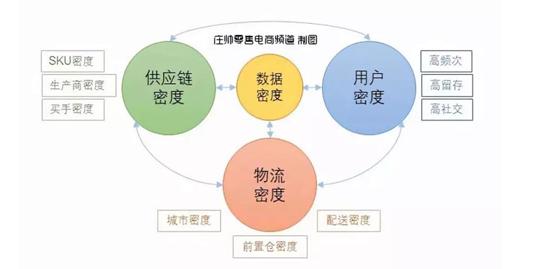研究了每日优鲜和叮咚买菜后,我总结出生鲜电商的两个盈利模型和盈利公式