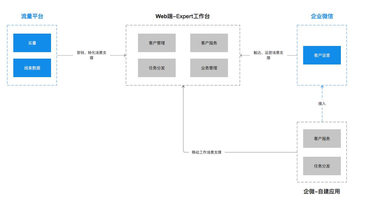 图3(部署示例)