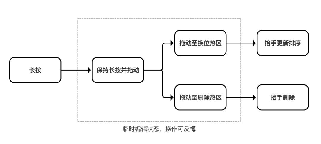 Protopie教程--6步教你实现微信状态发布的图片拖动效果