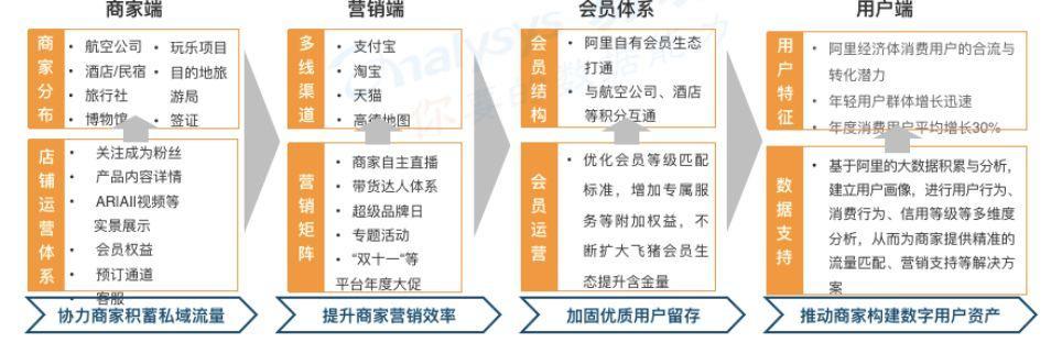报告解读 | 闻旅深度解读《中国在线旅游市场年度综合分析2020》