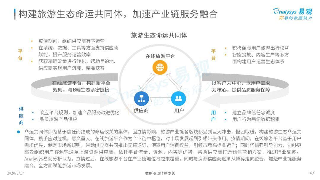 2020中国在线旅游市场年度综合分析