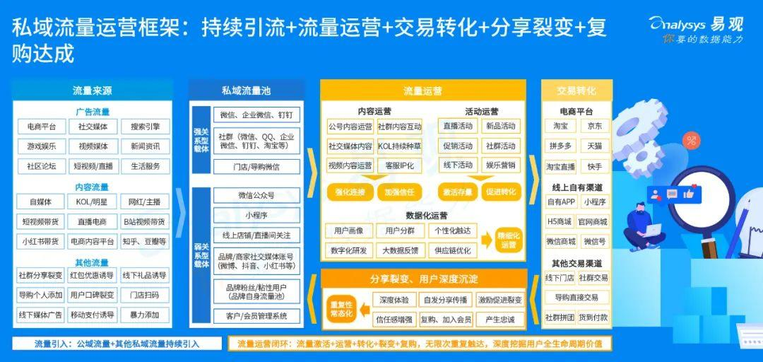 2020年中国私域流量运营生态图谱