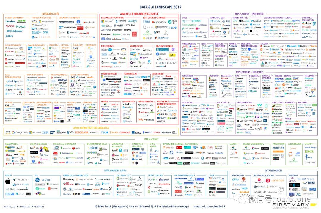商用数据产品的前世今生