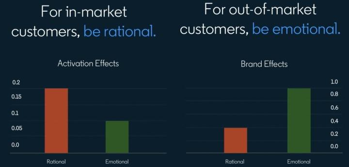 B2B市场运营的原则 (来源:Linkedin Marketing 研究院)