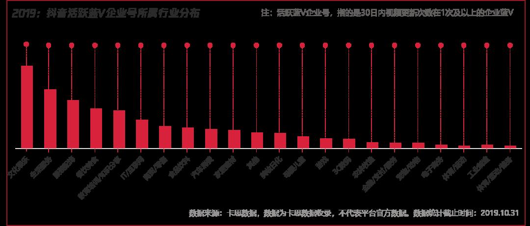 卡思数据重磅发布《2020短视频内容营销趋势白皮书》
